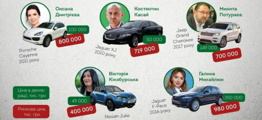 """На Украине депутаты от """"Слуги народа"""" придумали способ скрывать свои доходы"""